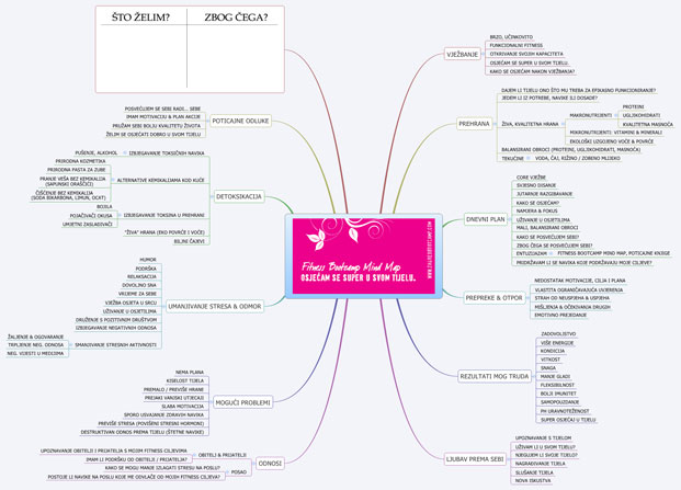 fitness bootcamp mind map, femina.hr